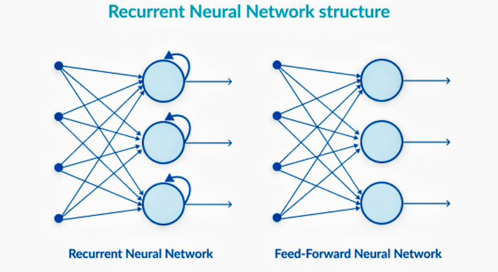 recurrent neural networks structure