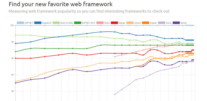 angular-vs-react-2018-javascript-frameworks-comparison