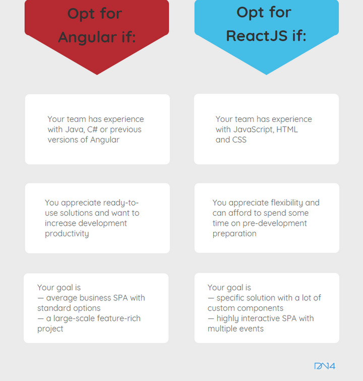 angular-vs-react-2018-js-comparison-latest-versions