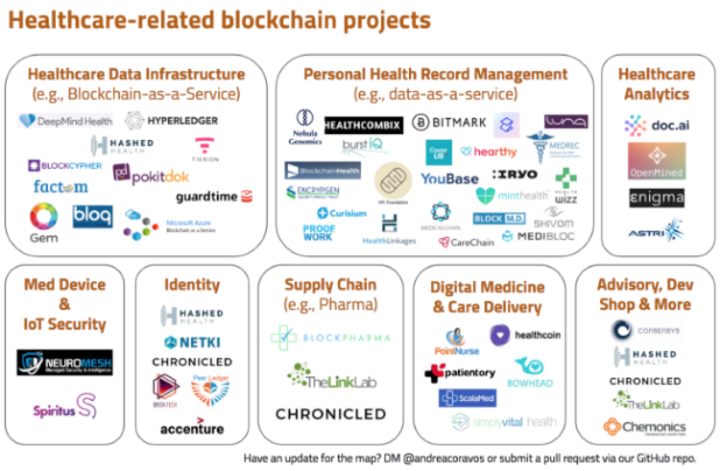 healthcare blockchain apps