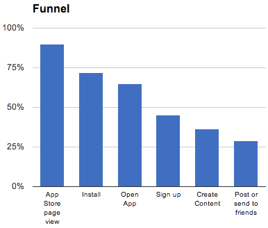 progressive-app-mobile-funnel