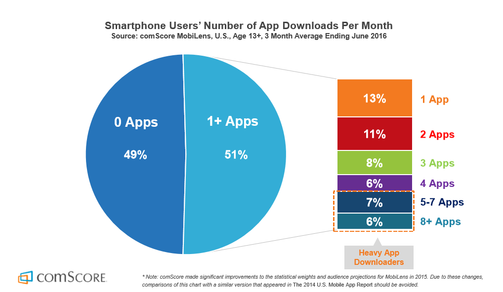 progressive-web-apps-number-of-apps-downloaded-2016