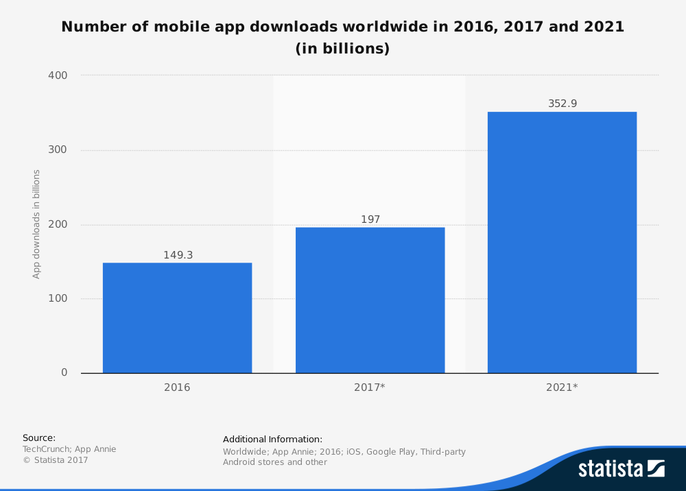 progressive-web-apps-global-mobile-app-downloads