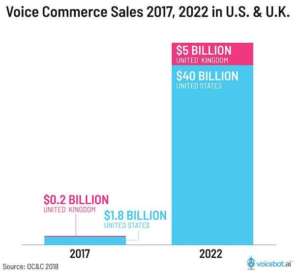 voice-interface-app-development-midsized-enterprise