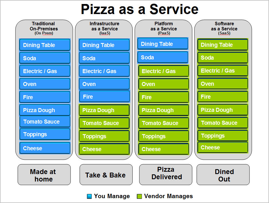pizza as a service cloud computing explanation